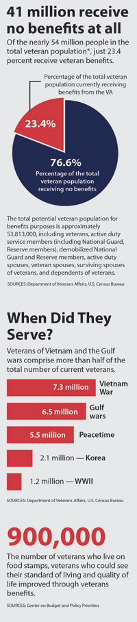 Veterans benefits statistics