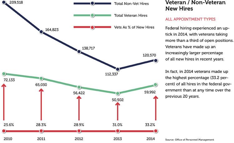 Veterans in the federal workforce